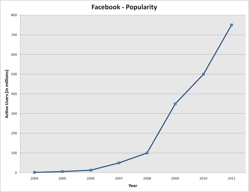 Facebook_popularity1