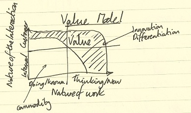 Value_model_of_innovation