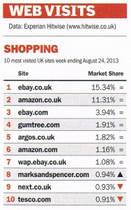 10 most visited UK shopping sites week ending August 24, 2013