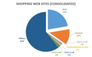 Consolidated 10 most visited UK shopping sites week ending August 24, 2013