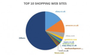 Pie chart for 10 most visited UK shopping sites week ending August 24, 2013