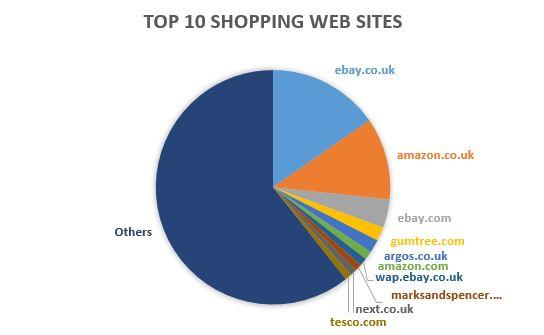 High street archives bradley howard 39 s blog for Top 10 shopping websites