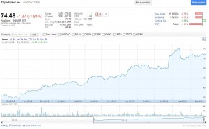TripAdvisor stock had almost tripled in the last 12 months