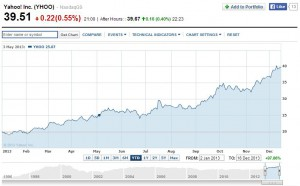 Yahoo! stock price in 2013 - don't you just wish you'd bought a few more of these?
