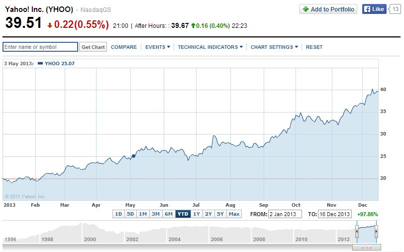 Yahoo Stock Price In 2013 Bradley Howards Blog
