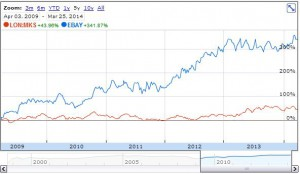 5 year chart of eBay and M&S stocks