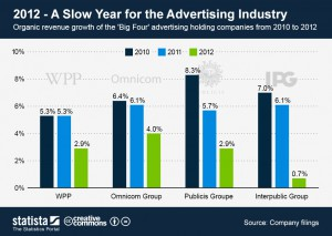 Organic revenue growth of the big four advertising companies, 2010-2012