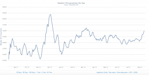 The number of Bitcoin transactions per day looks like it's waiting for a major retailer to join the party