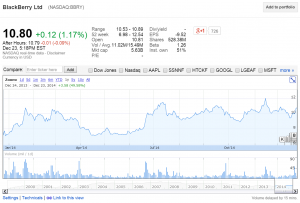 Blackberry shares in 2014 - at 49% growth, there are worse things you could have done with your money