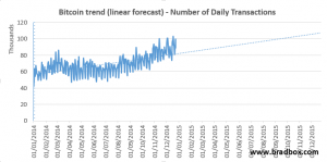 Bitcoin transactions per day, with a forecast to the end of 2015