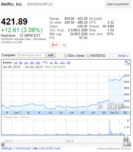 Netflix share price - first 3 weeks of 2015. Break open the champagne as thousands cut their [TV] cables