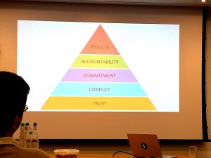 The trust triangle in organisations