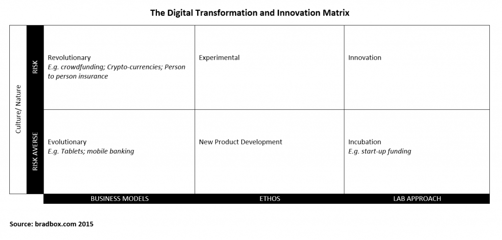 Feel free to use this Digital Transformation Matrix