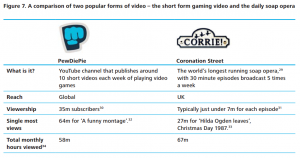 Sobering PewDiePie vs Corrie viewing stats. Source: Deloitte 2015