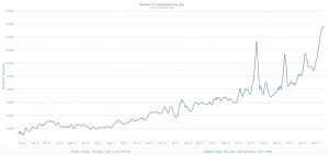 A tale of 2 years: the number of Blockchain transactions has grown from December 2013 to 2015