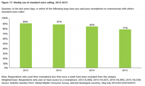 The days of a smartphone for making calls are numbered