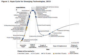 Gartner hype cycle from 2015 - IoT is right at the top