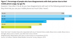 Percentage of people who have disagreements with their partner due to their mobile phone usage, by age from Deloitte Mobile Consumer 2016 report