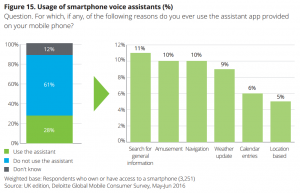 The usage of smartphone voice assistants. (Conclusion: not a lot of people use them except for amusement). From Deloitte Mobile Consumer 2016 report