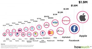 Top 20 technology companies by revenue per employee