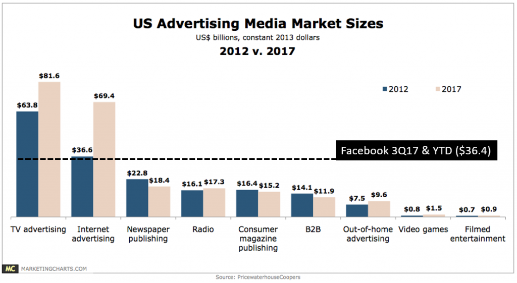 How Facebook ad revenue compares to the entire US advertising market