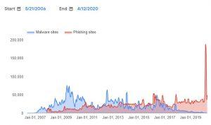 Google Unsafe websites detected per week April 2020
